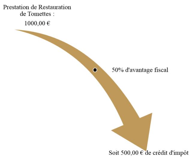 Schéma - Crédit d'impôt